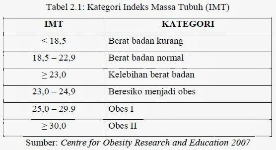 Kalkulator IMT, Ukur Berat Badan Ideal Anda