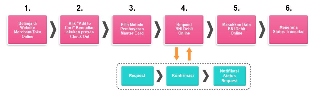 Mekanisme-Kerja-&-Proses-Transaksi-Menggunakan-BNI-Debit-Online 2